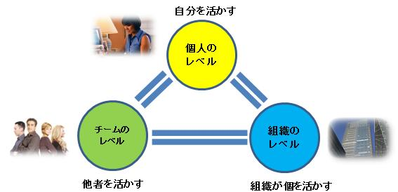 事業概要、研修プログラム等については、図をクリックしてください